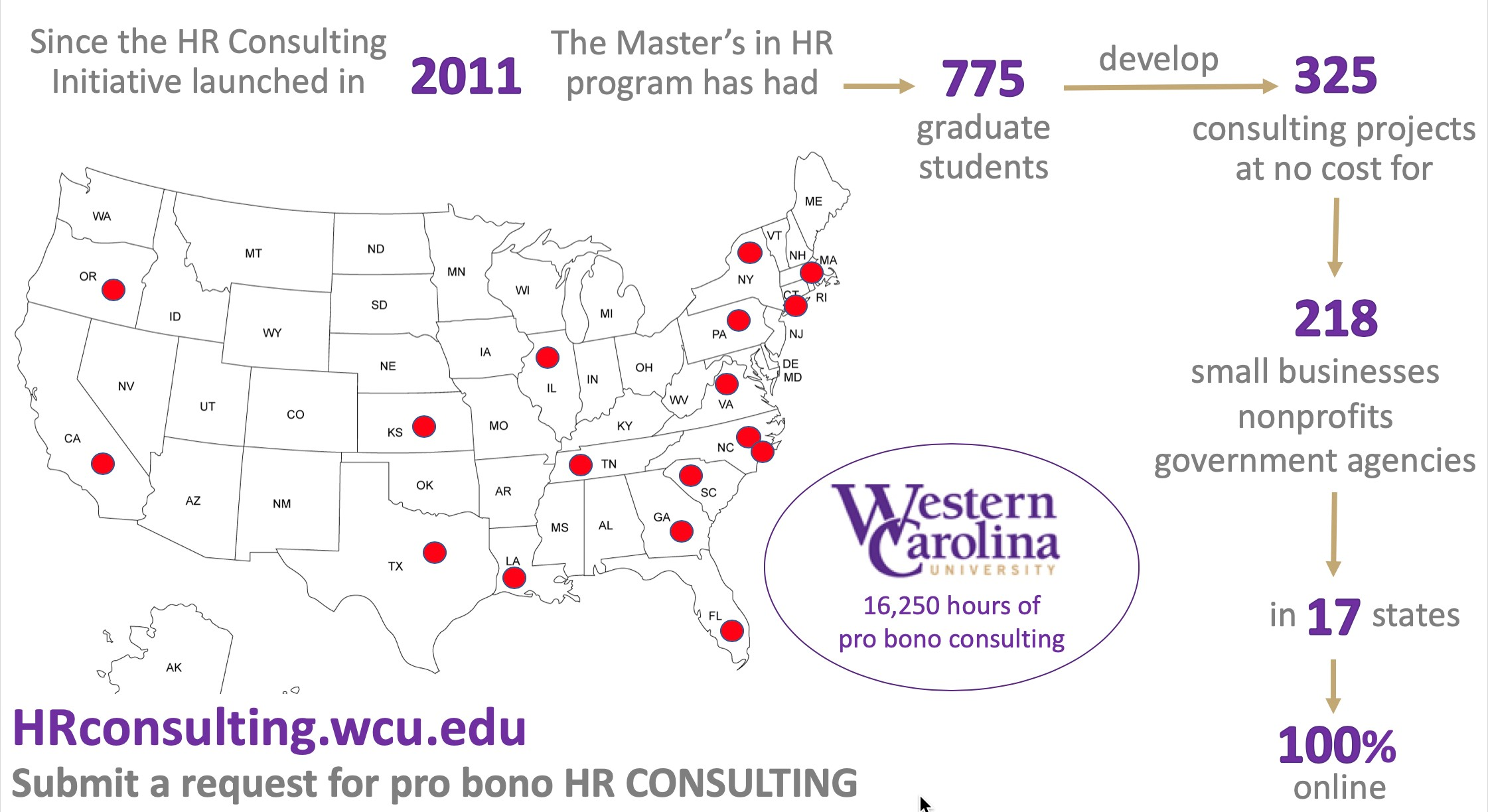 HR Consulting - Infographic - Visually displaying the number of graduate students, pro bono clients, and states represented.