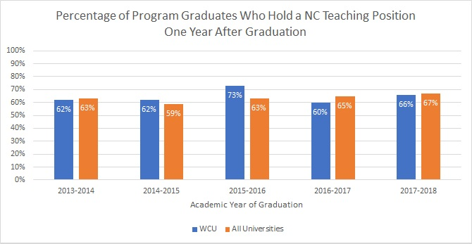 Graph of WCU teacher education graduates employed in NC