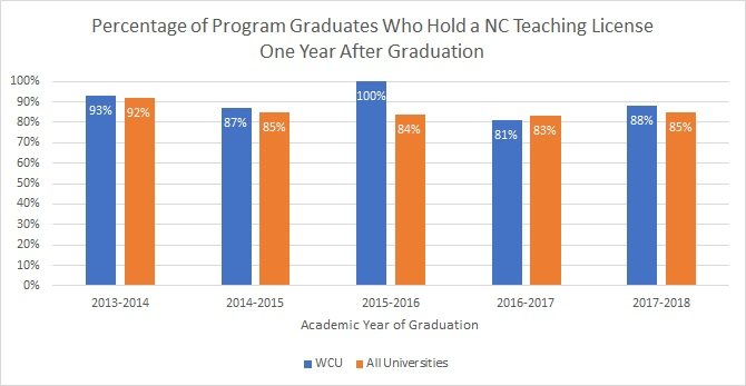 Graph of WCU teaching license holders