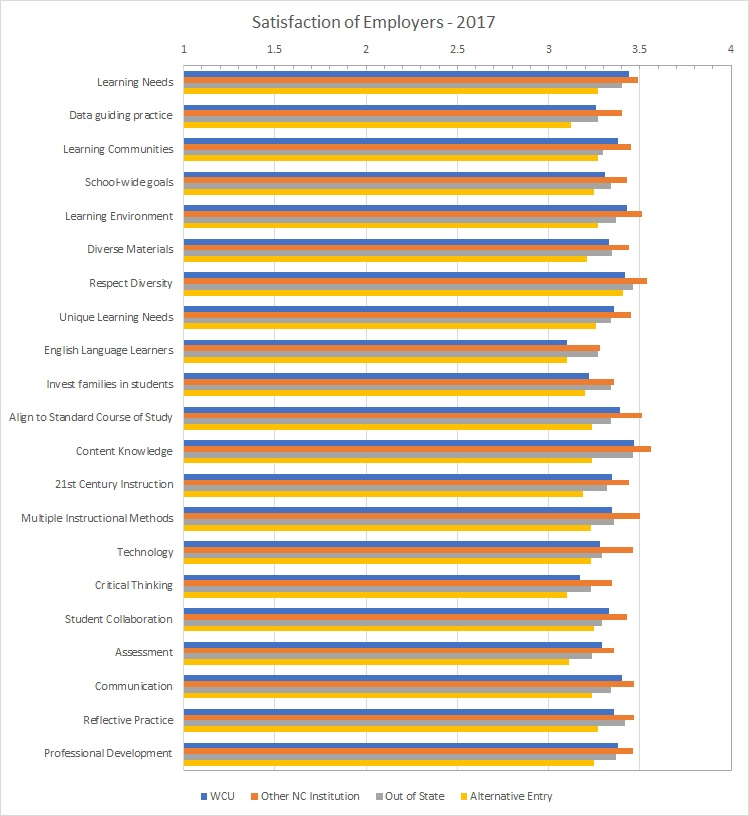 Graph of Principal Satisfaction with beginning teachers
