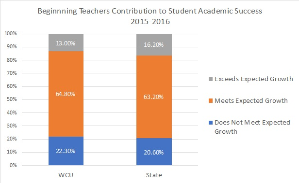 Graph of teachers contribution to student growth