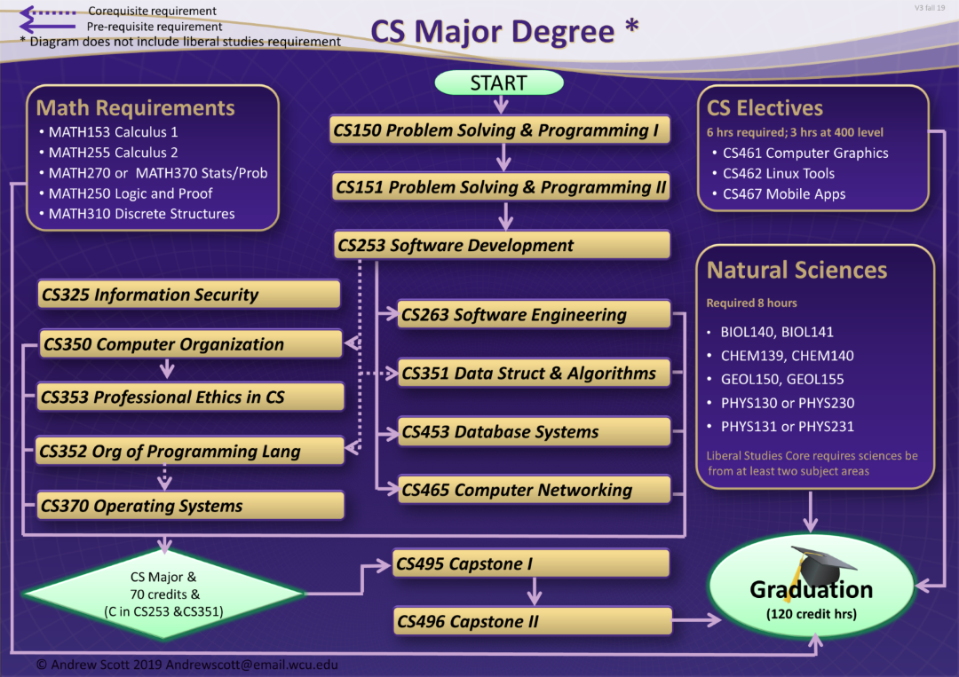 Computer Science major requirements chart