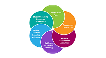 Transparency Framework Graphic for Student Learning Assessment
