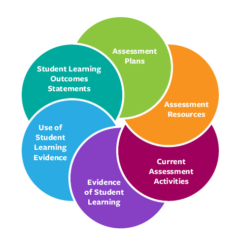 assessment framework graphi