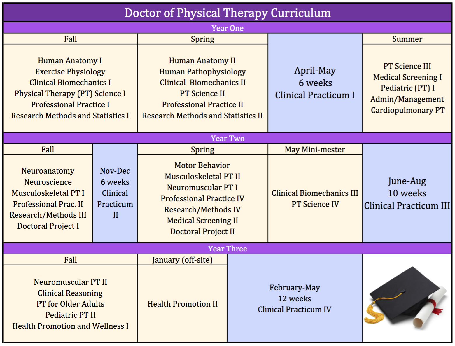 Generalist physical therapy - Curriculum Chart Begin Your Doctor Of Physical Therapy