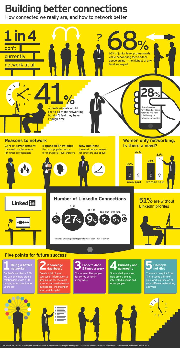Networking infographic