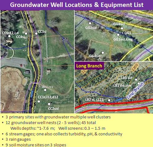 Groundwater well map at 3 process zone sites