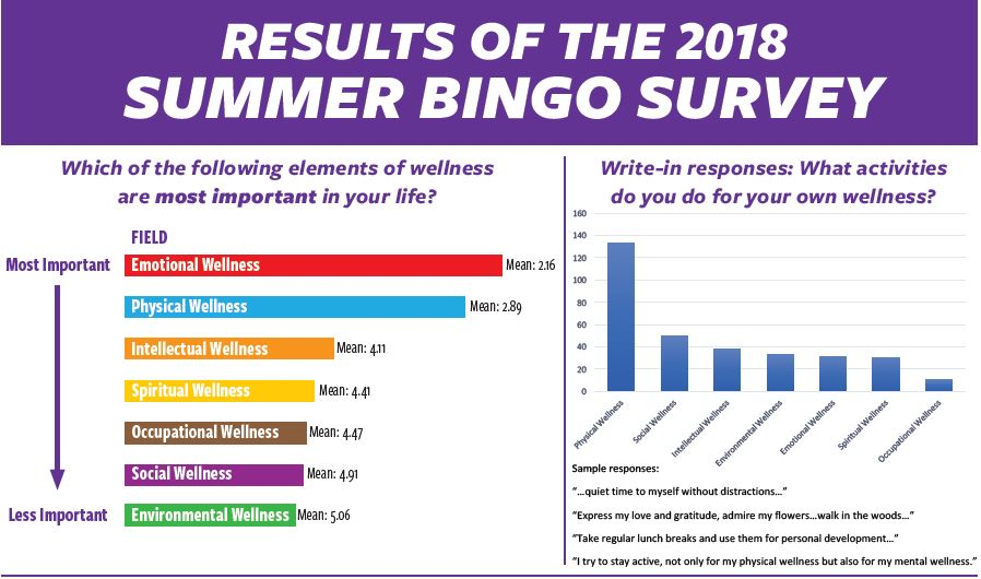 Image promo for summer bingo challenge survey results